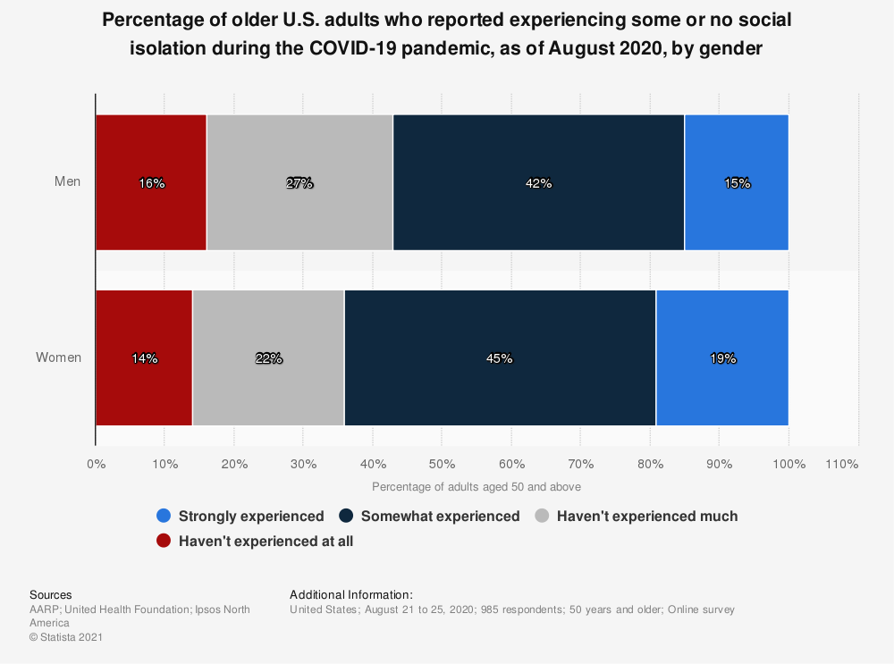Statistic: Percentage of older U.S. adults who reported experiencing some or no social isolation during the COVID-19 pandemic, as of August 2020, by gender | Statista