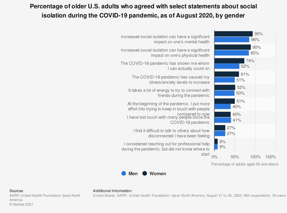 Statistic: Percentage of older U.S. adults who agreed with select statements about social isolation during the COVID-19 pandemic, as of August 2020, by gender | Statista