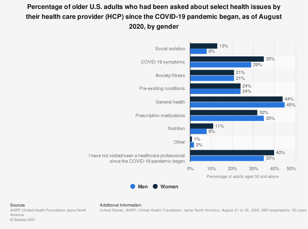 Statistic: Percentage of older U.S. adults who had been asked about select health issues by their health care provider (HCP) since the COVID-19 pandemic began, as of August 2020, by gender | Statista