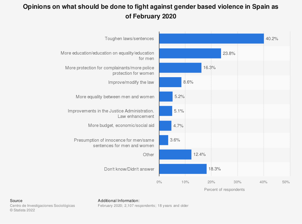 Statistic: Opinions on what should be done to fight against gender based violence in Spain as of February 2020 | Statista