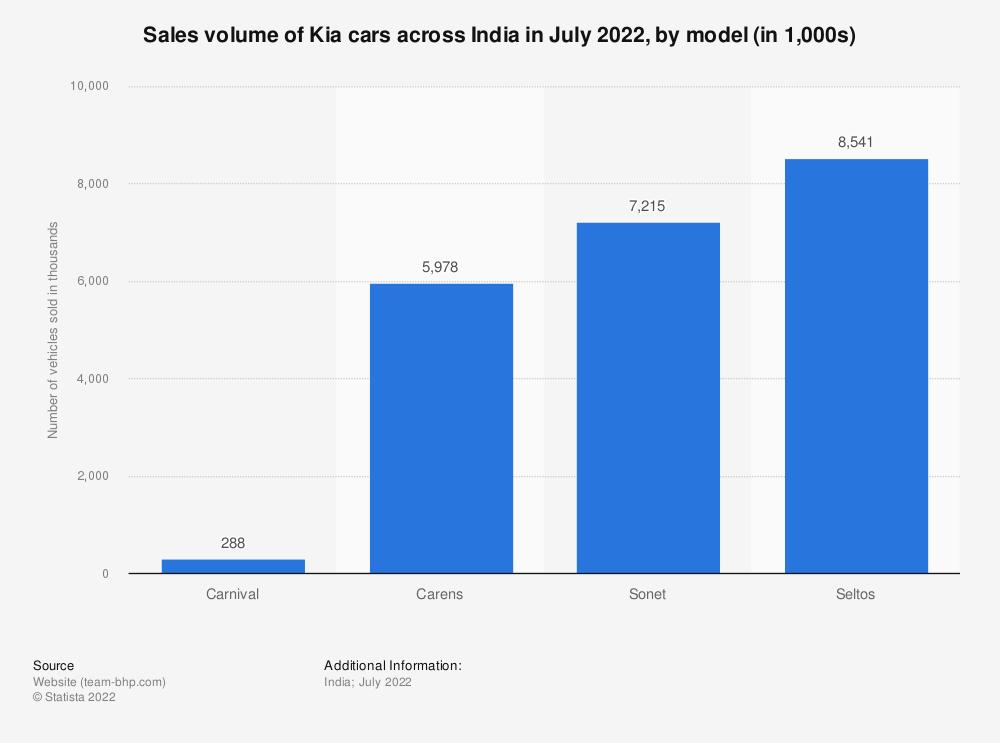 Statistic: Sales volume of Kia cars across India in 2020, by model (in 1,000s)   Statista