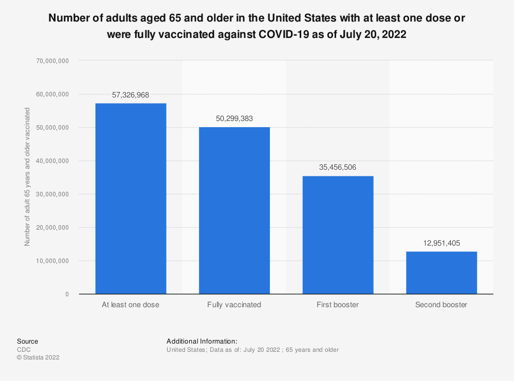 Statistic: Number of adults aged 65 and older in the United States with at least one dose or were fully vaccinated against COVID-19 as of October 18, 2021   Statista