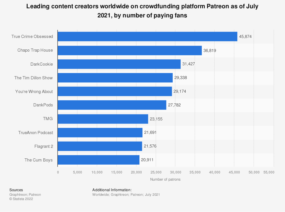 Statistic: Leading content creators worldwide on crowdfunding platform Patreon as of July 2021, by number of paying fans | Statista
