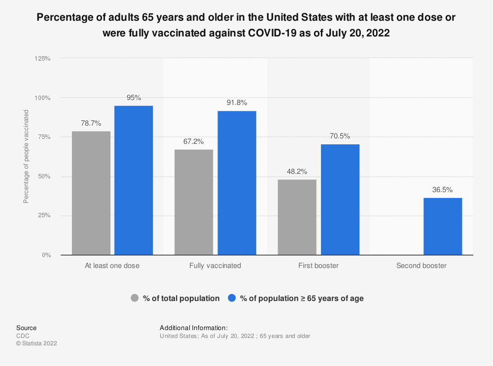 Statistic: Percentage of adults 65 years and older in the United States with at least one dose or were fully vaccinated against COVID-19 as of September 23, 2021   Statista