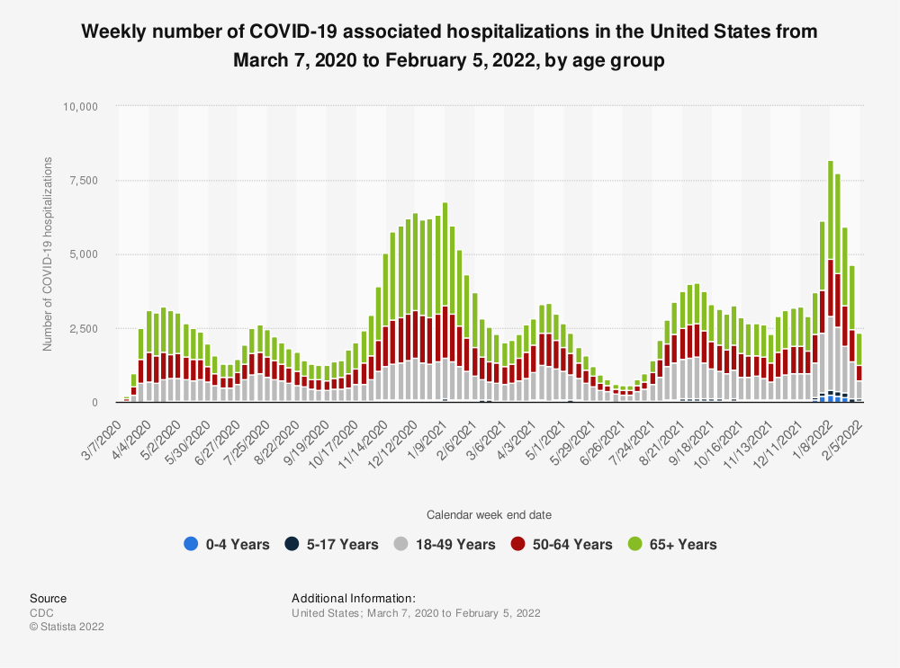 Statistic: Weekly number of COVID-19 associated hospitalizations in the United States from March 7, 2020 to October 2, 2021, by age group | Statista