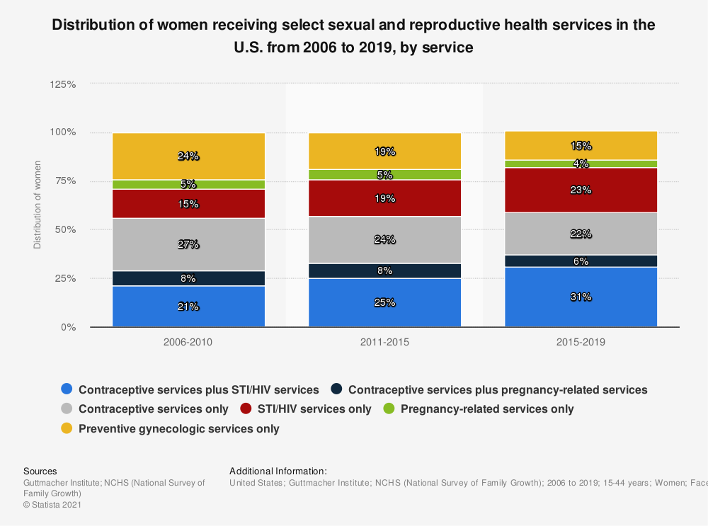 Statistic: Distribution of women receiving select sexual and reproductive health services in the U.S. from 2006 to 2019, by service   Statista
