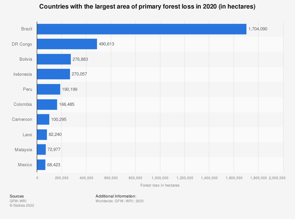 Statistic: Countries with the largest area of primary forest loss in 2020 (in hectares) | Statista