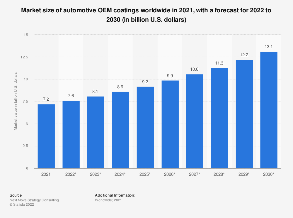 Statistic: Market size of automotive OEM coatings worldwide in 2019 and 2020, with a forecast for 2021 to 2030 (in billion U.S. dollars)   Statista
