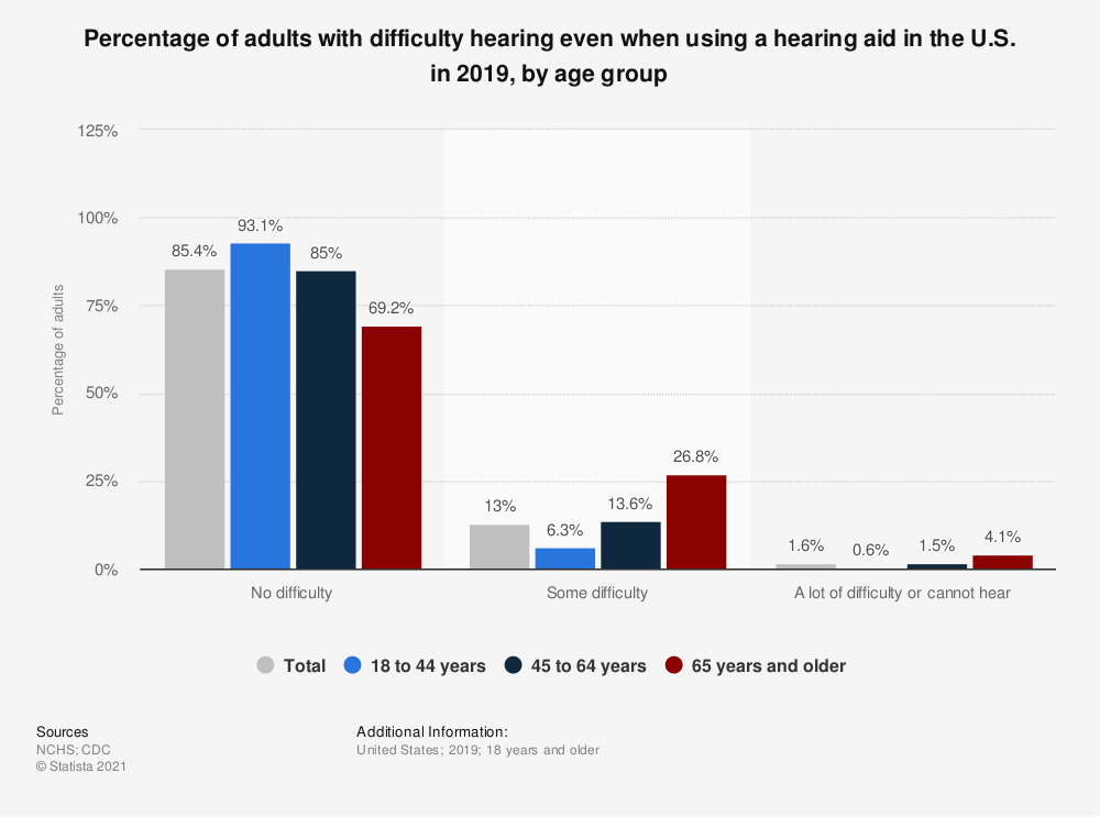 Statistic: Percentage of adults with difficulty hearing even when using a hearing aid in the U.S. in 2019, by age group   Statista