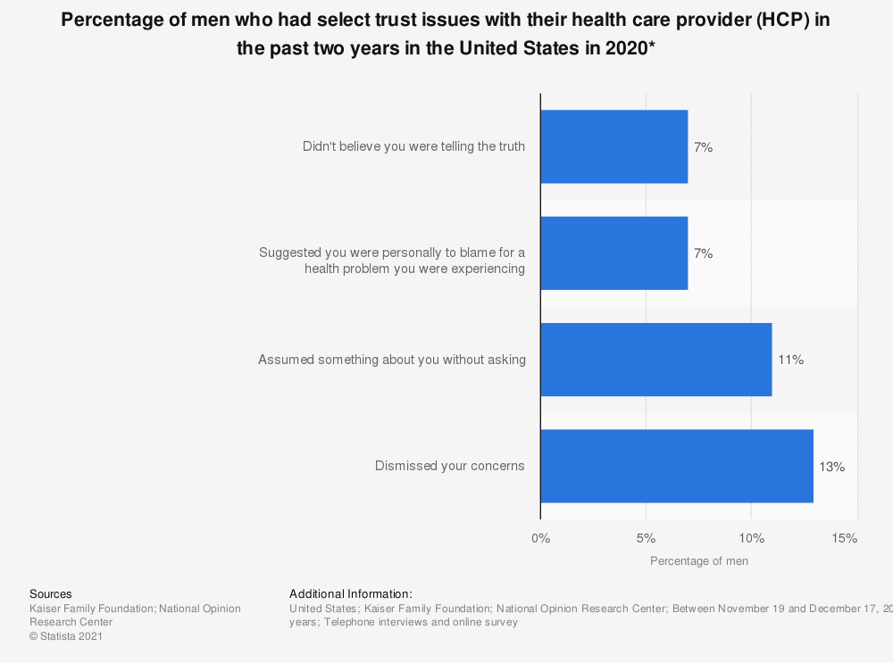 Statistic: Percentage of men who had select trust issues with their health care provider (HCP) in the past two years in the United States in 2020*   Statista