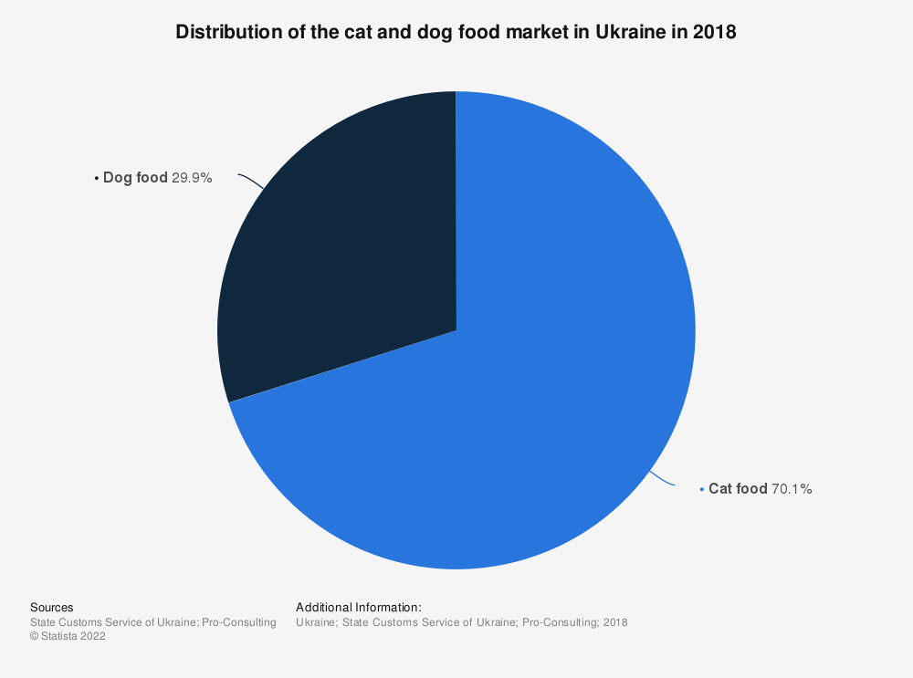 Statistic: Distribution of the cat and dog food market in Ukraine in 2018   Statista