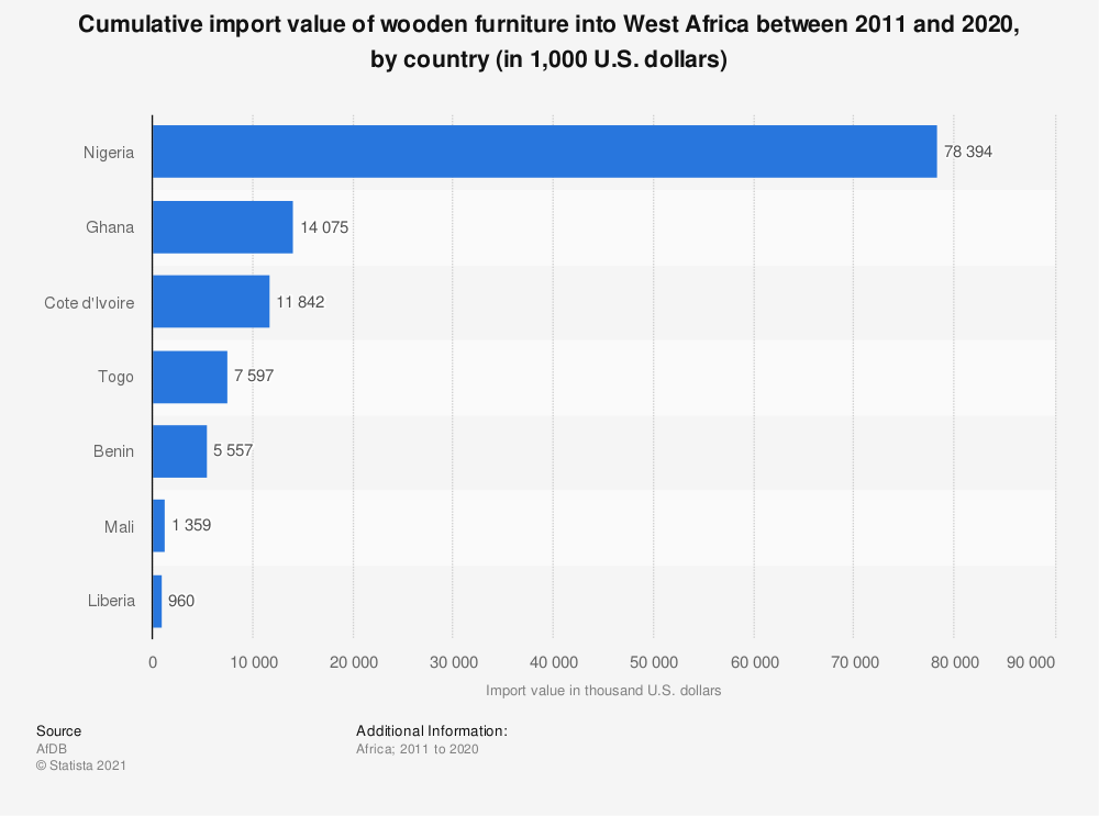 Statistic: Cumulative import value of wooden furniture into West Africa between 2011 and 2020, by country (in 1,000 U.S. dollars) | Statista