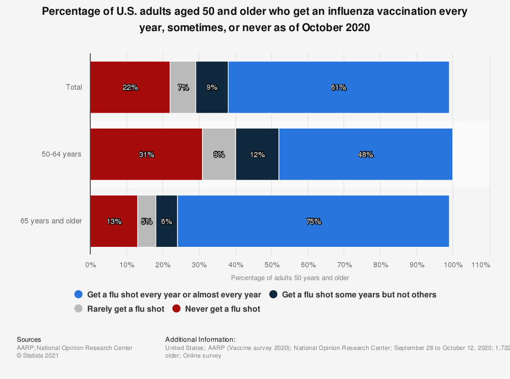 Statistic: Percentage of U.S. adults aged 50 and older who get an influenza vaccination every year, sometimes, or never as of October 2020   Statista