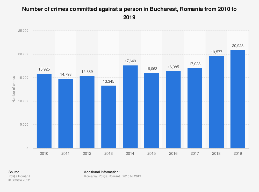 Statistic: Number of crimes committed against a person in Bucharest, Romania from 2010 to 2019   Statista