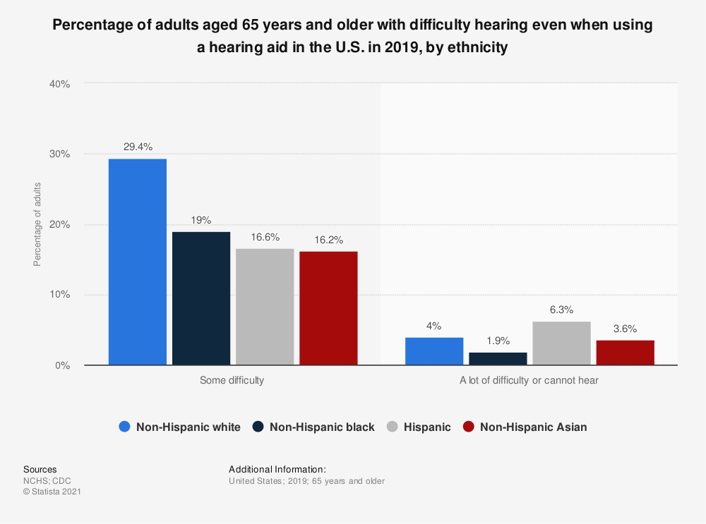 Statistic: Percentage of adults aged 65 years and older with difficulty hearing even when using a hearing aid in the U.S. in 2019, by ethnicity   Statista
