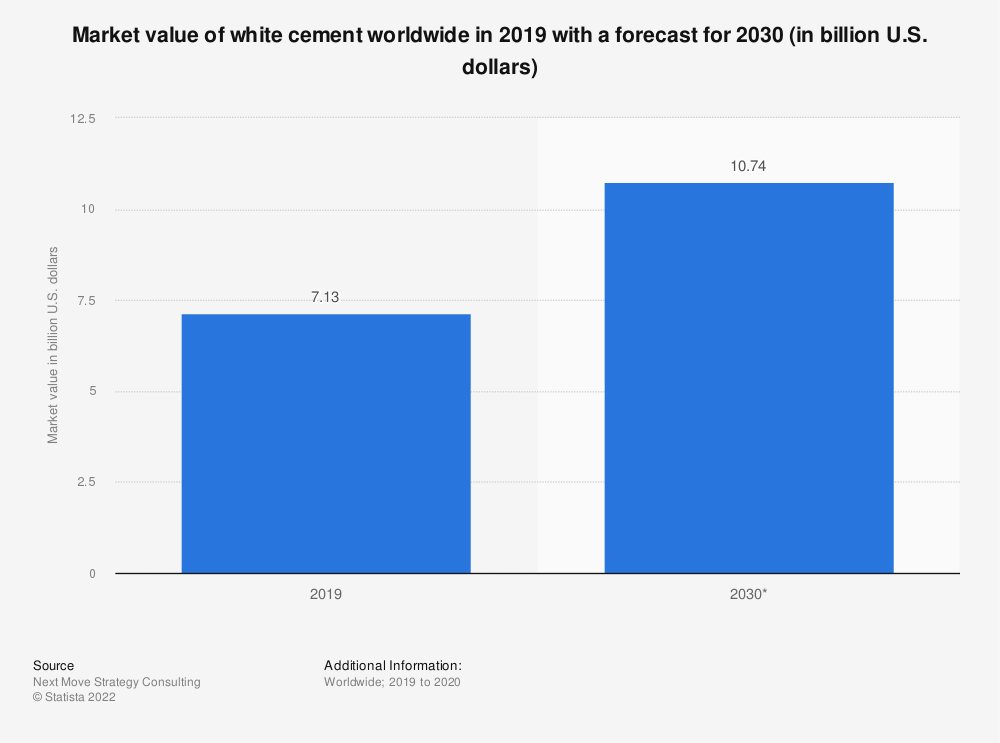 Statistic: Market value of white cement worldwide in 2019 with a forecast for 2030 (in billion U.S. dollars)   Statista