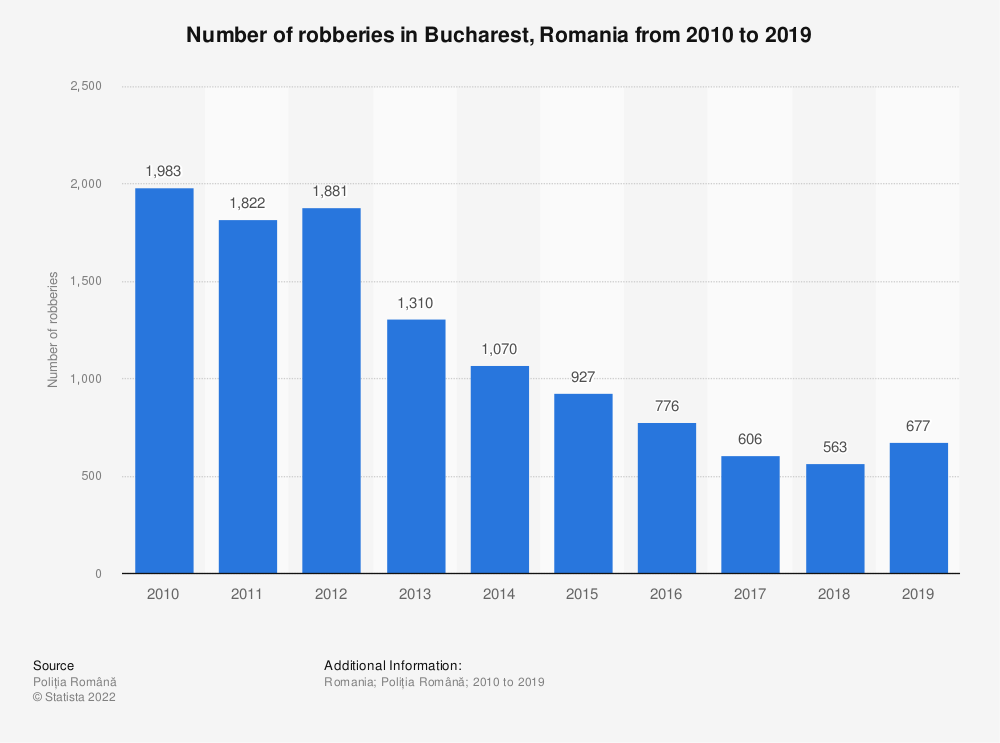 Statistic: Number of robberies in Bucharest, Romania from 2010 to 2019   Statista