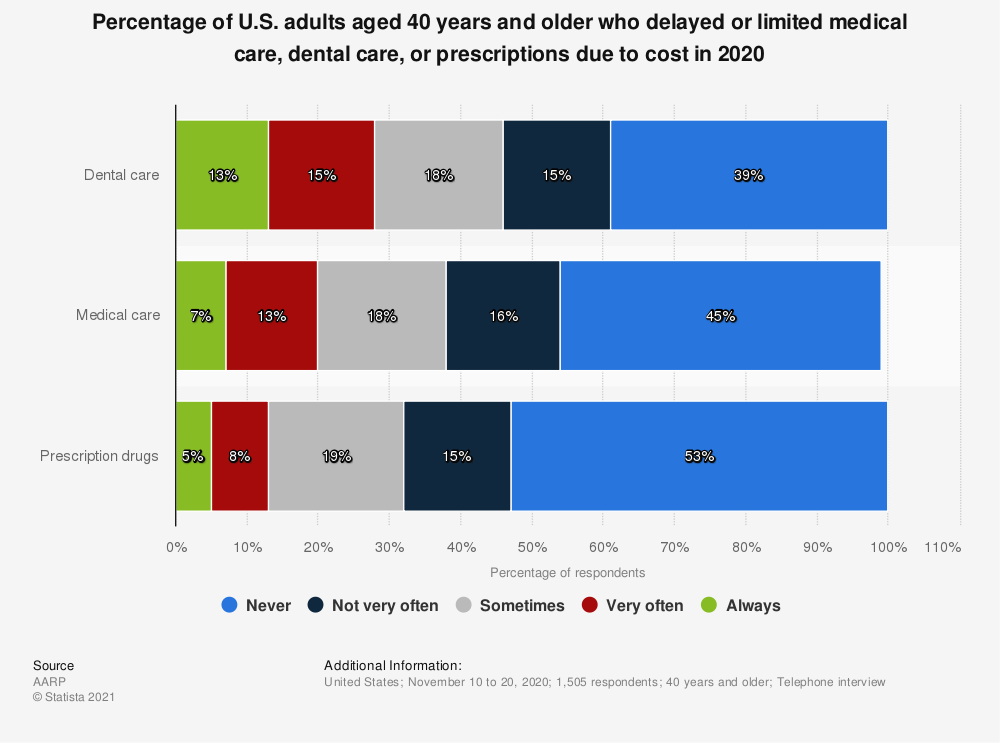 Statistic: Percentage of U.S. adults aged 40 years and older who delayed or limited medical care, dental care, or prescriptions due to cost in 2020   Statista