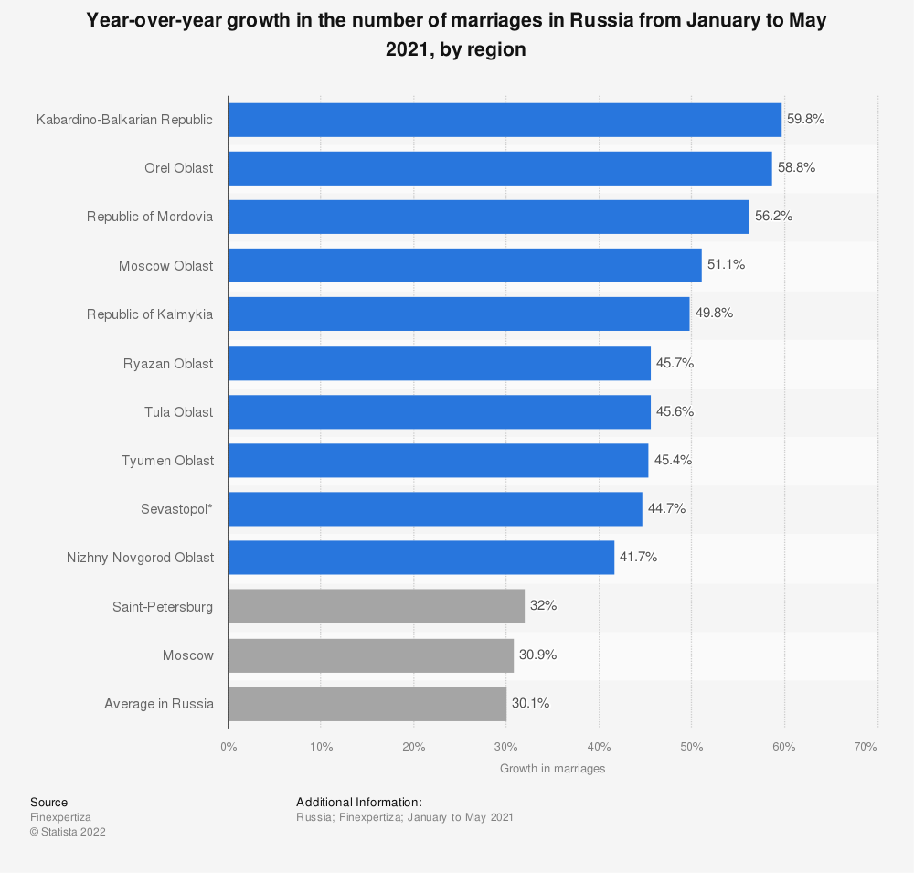 Statistic: Year-over-year growth in the number of marriages in Russia from January to May 2021, by region   Statista