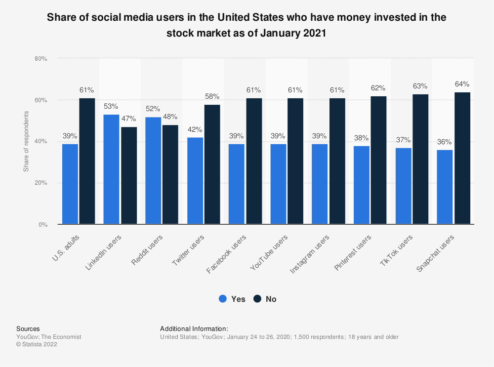 Statistic: Share of social media users in the United States who have money invested in the stock market as of January 2021   Statista