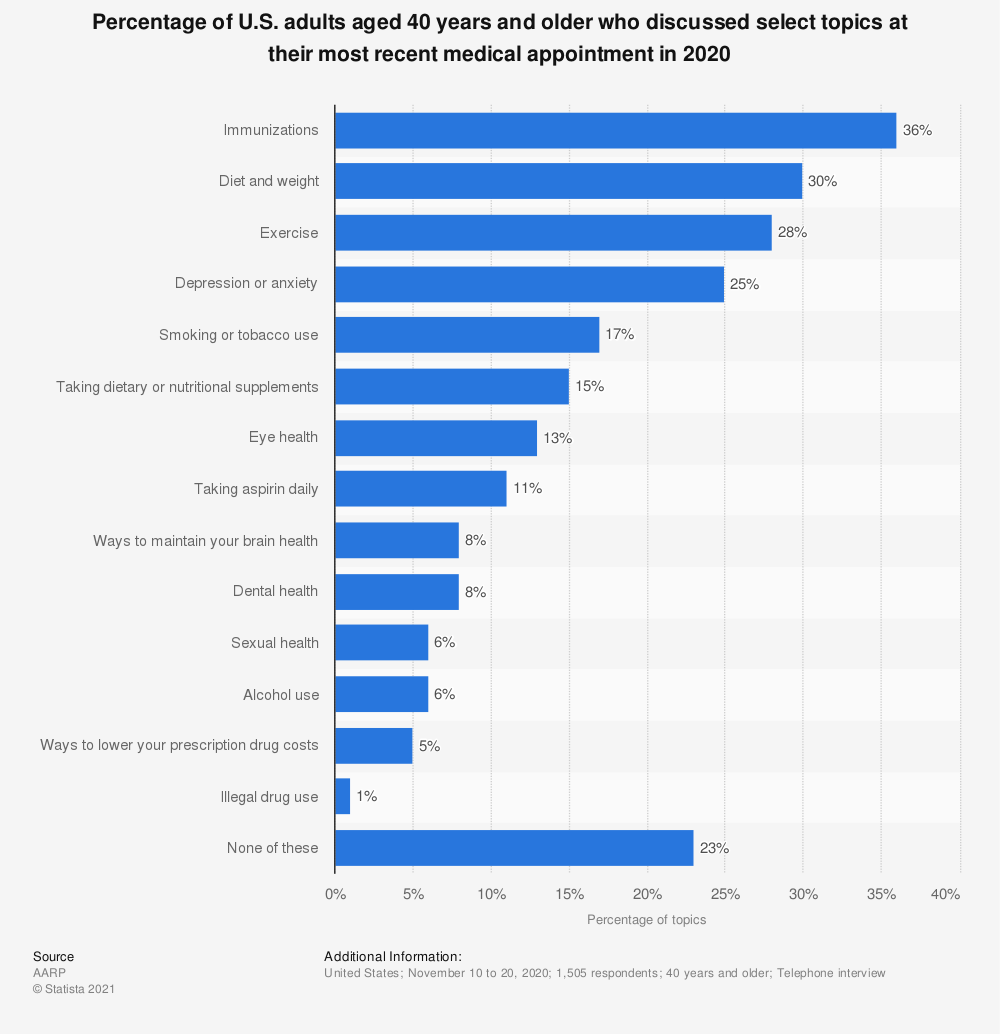 Statistic: Percentage of U.S. adults aged 40 years and older who discussed select topics at their most recent medical appointment in 2020   Statista
