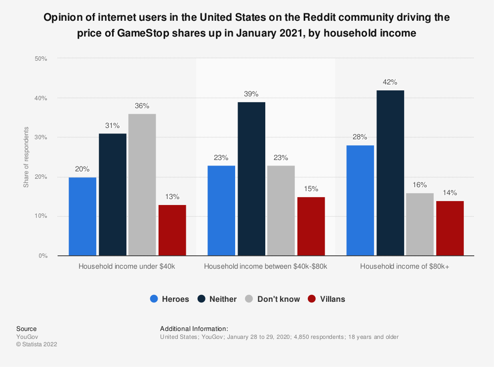 Statistic: Opinion of internet users in the United States on the Reddit community driving the price of GameStop shares up in January 2021, by household income | Statista
