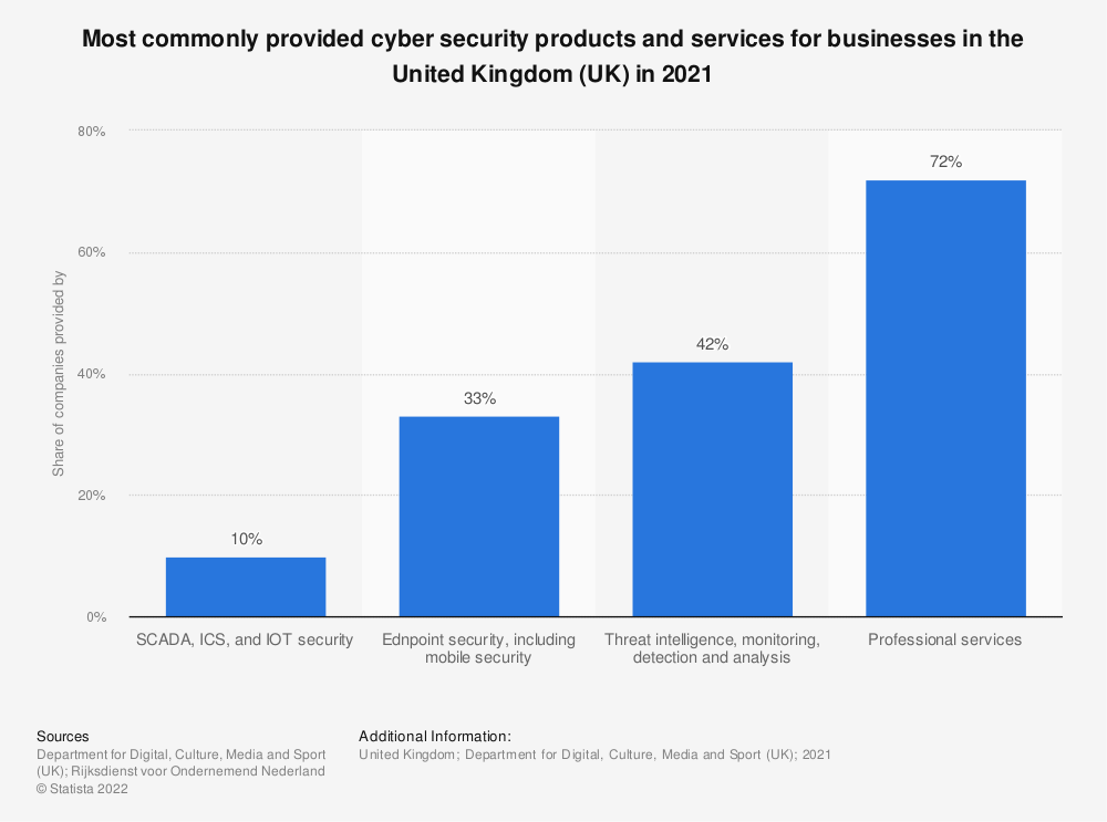 Statistic: Most commonly provided cyber security products and services for businesses in the United Kingdom (UK) in 2021 | Statista