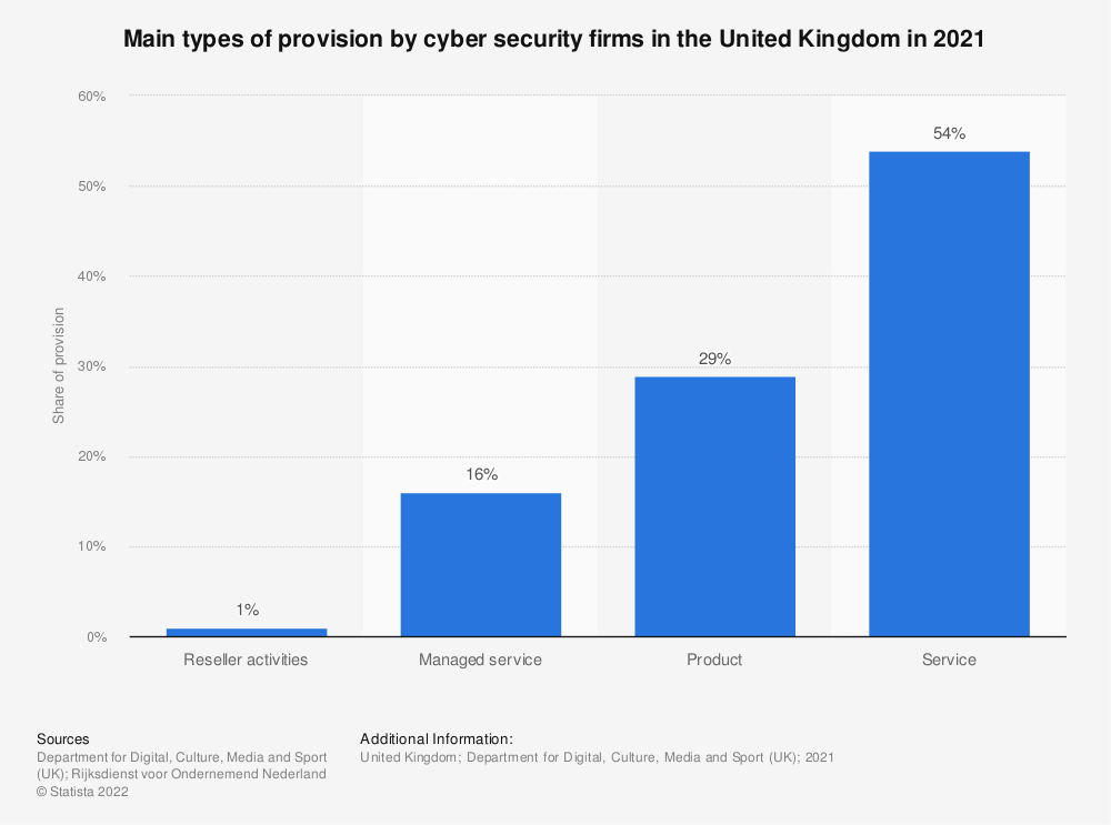 Statistic: Main types of provision by cyber security firms in the United Kingdom in 2021 | Statista