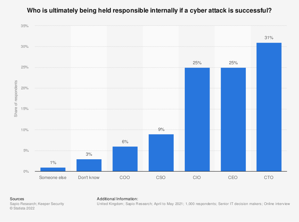 Statistic: United Kingdom (UK): Who is ultimately being held responsible internally if a cyber attack is successful? | Statista