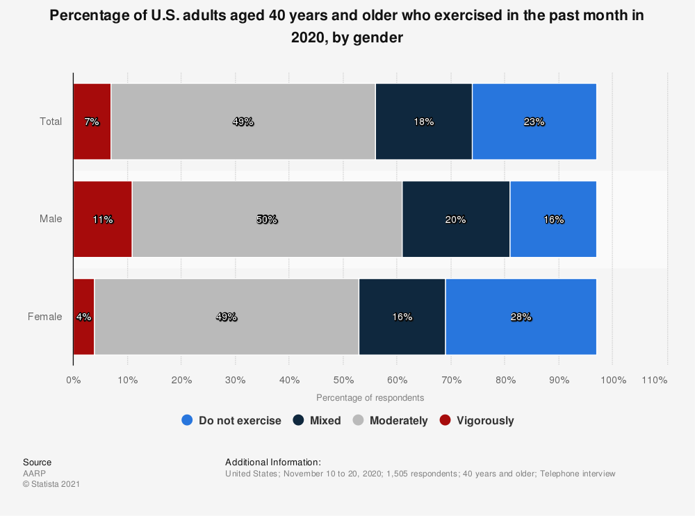 Statistic: Percentage of U.S. adults aged 40 years and older who exercised in the past month in 2020, by gender | Statista