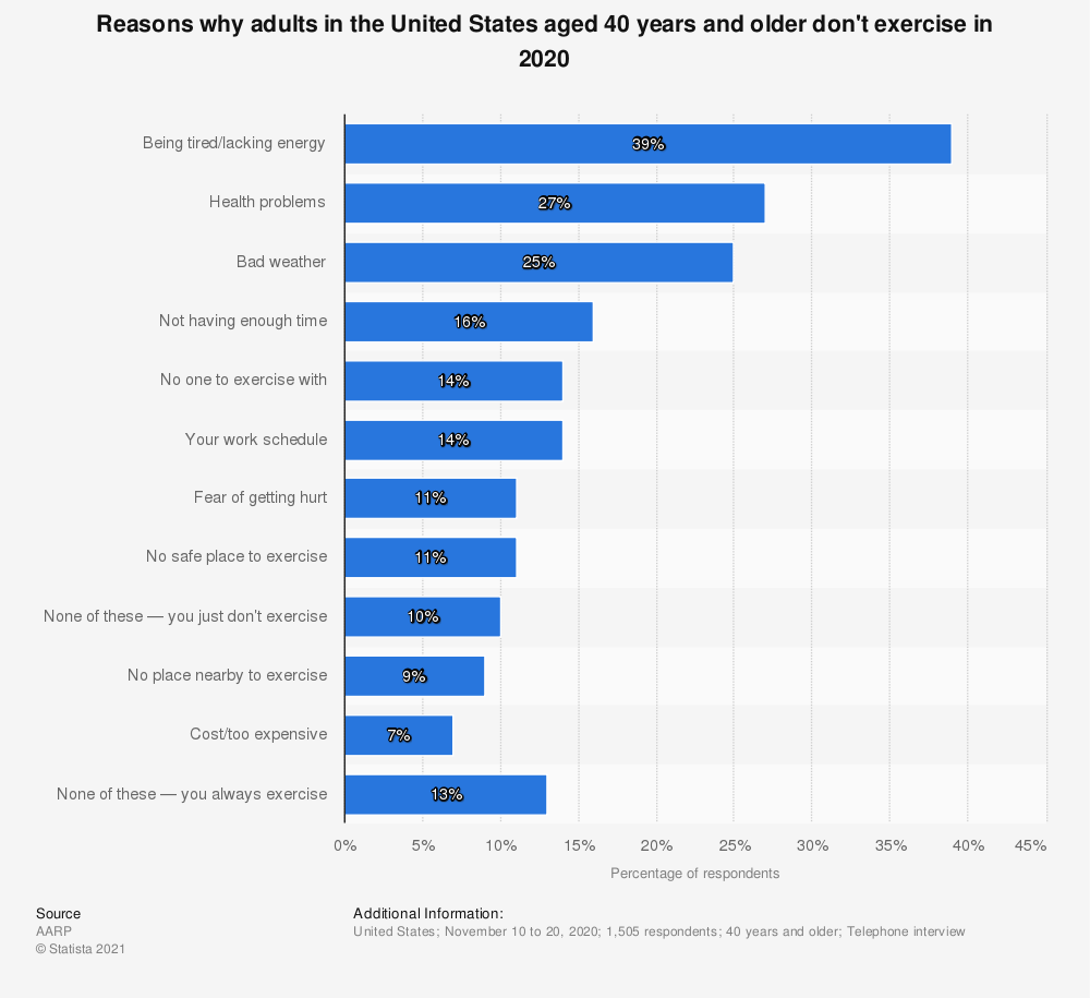 Statistic: Reasons why adults in the United States aged 40 years and older don't exercise in 2020 | Statista