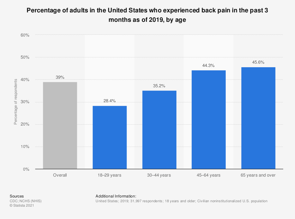 Statistic: Percentage of adults in the United States who experienced back pain in the past 3 months as of 2019, by age | Statista