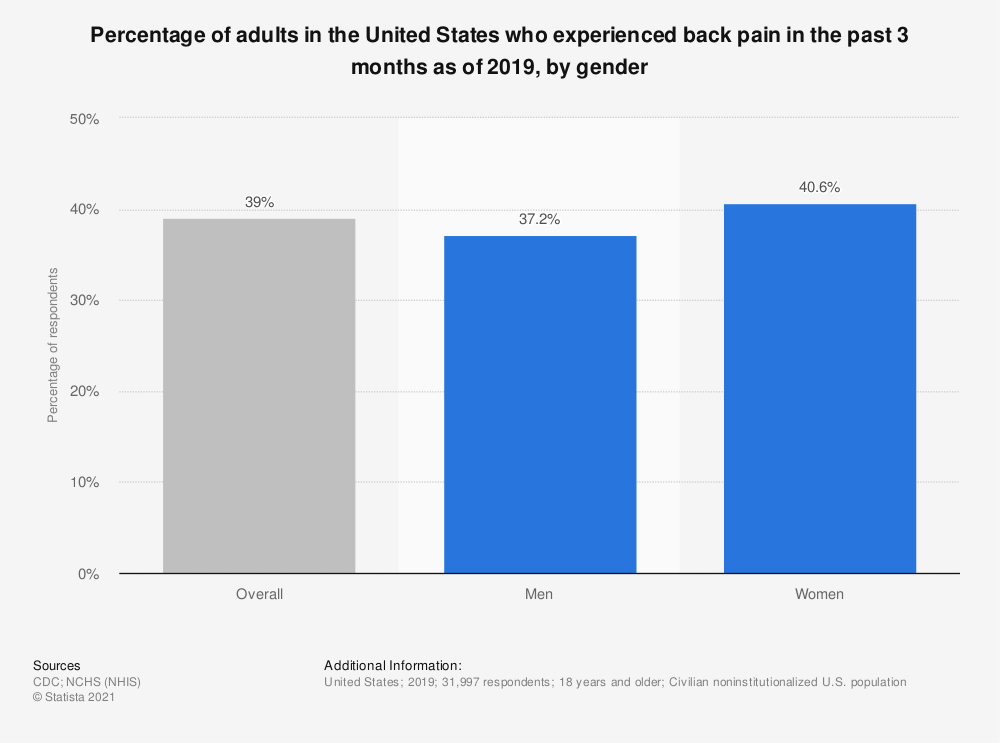 Statistic: Percentage of adults in the United States who experienced back pain in the past 3 months as of 2019, by gender   Statista