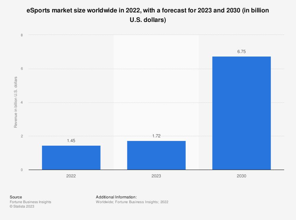Statistic: eSports market size worldwide from 2020 to 2025 (in billion U.S. dollars) | Statista