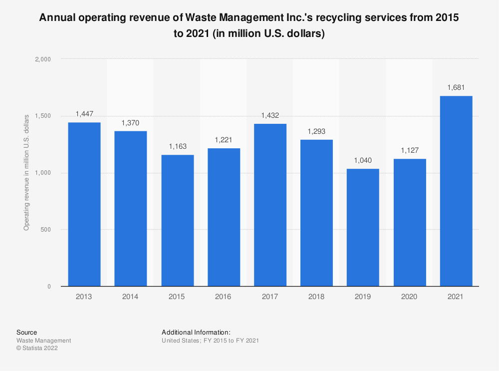 Statistic: Annual operating revenue of Waste Management Inc.'s recycling services from 2015 to 2020 (in million U.S. dollars) | Statista