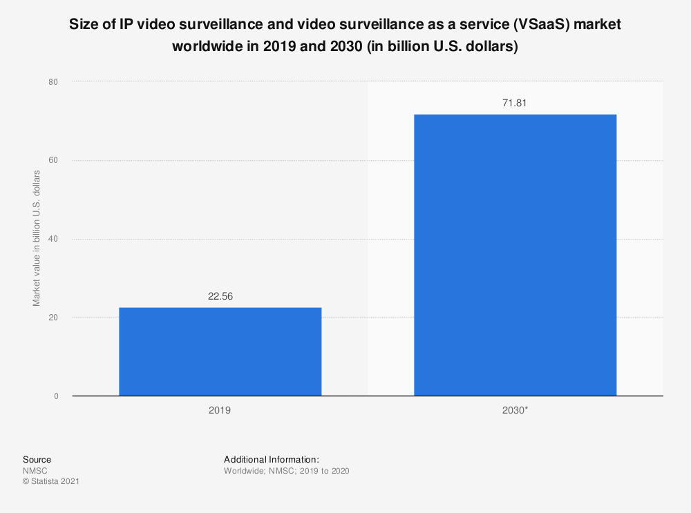 Statistic: Size of IP video surveillance and video surveillance as a service (VSaaS) market worldwide in 2019 and 2030 (in billion U.S. dollars) | Statista