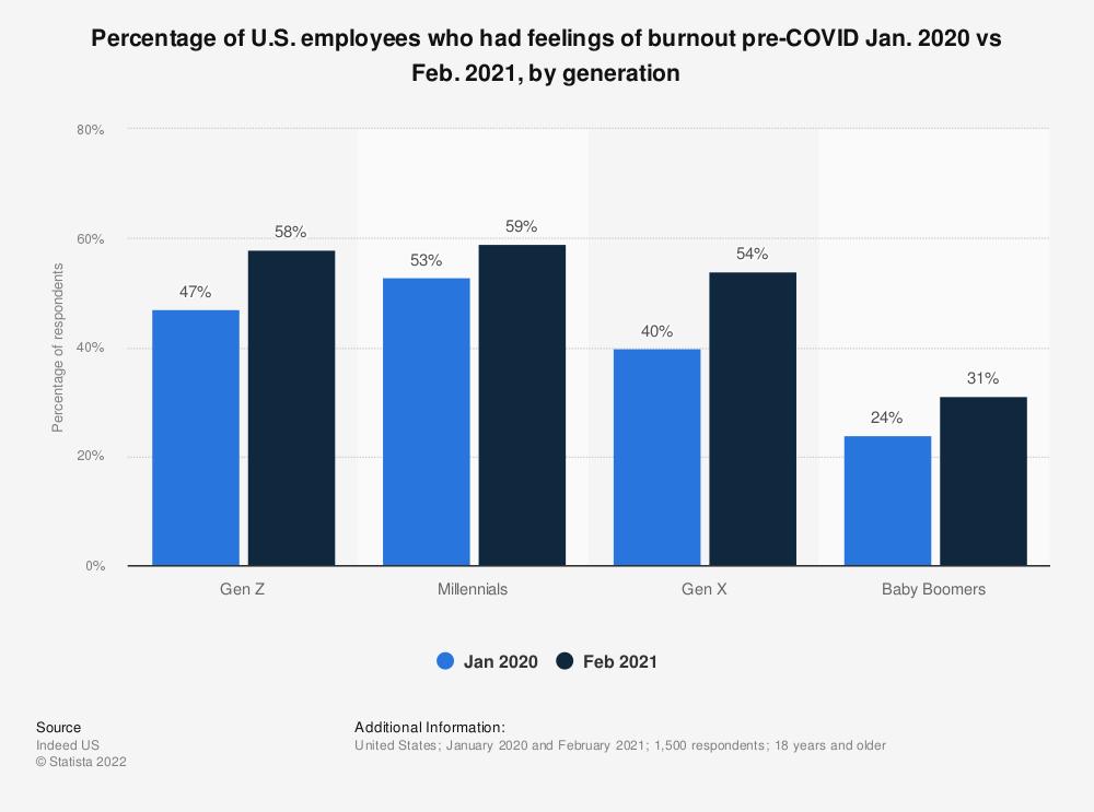 Statistic: Percentage of U.S. employees who had feelings of burnout pre-COVID Jan. 2020 vs Feb. 2021, by generation   Statista