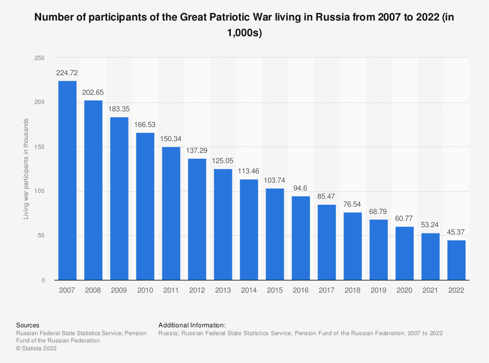 Statistic: Number of participants of the Great Patriotic War living in Russia from 2007 to 2021 (in 1,000s)   Statista