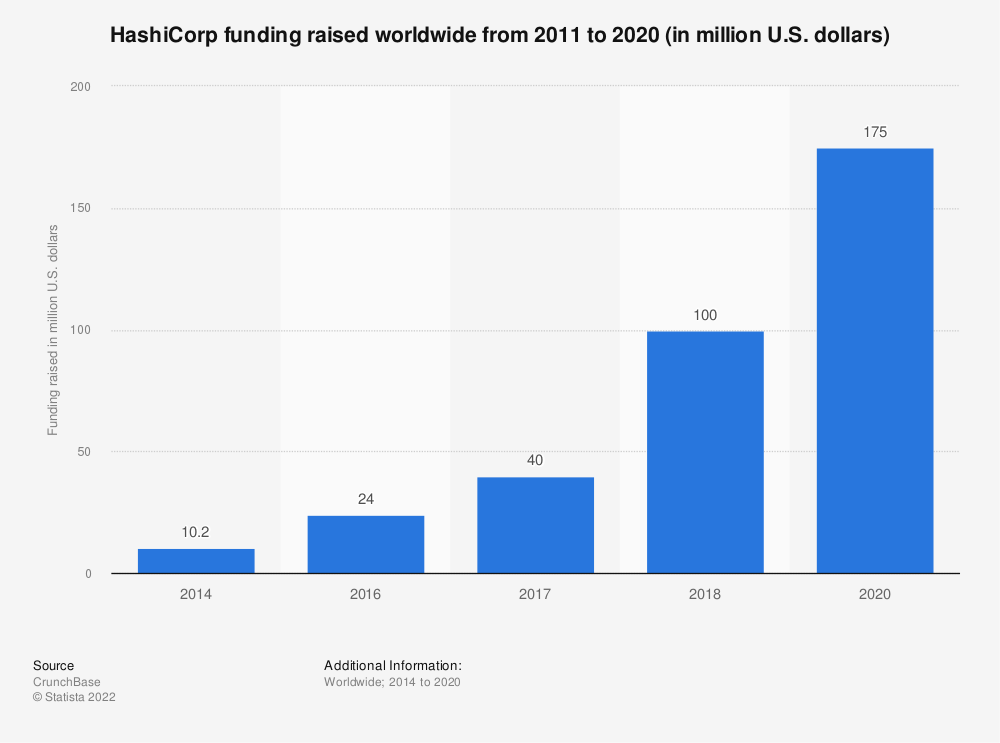 Statistic: HashiCorp funding raised worldwide from 2011 to 2020 (in million U.S. dollars)   Statista