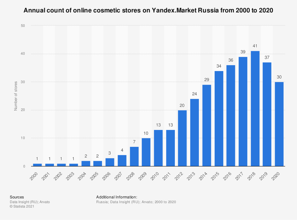 Statistic: Annual count of online cosmetic stores on Yandex.Market Russia from 2000 to 2020 | Statista