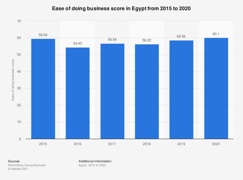 Statistic: Ease of doing business score in Egypt from 2015 to 2020   Statista