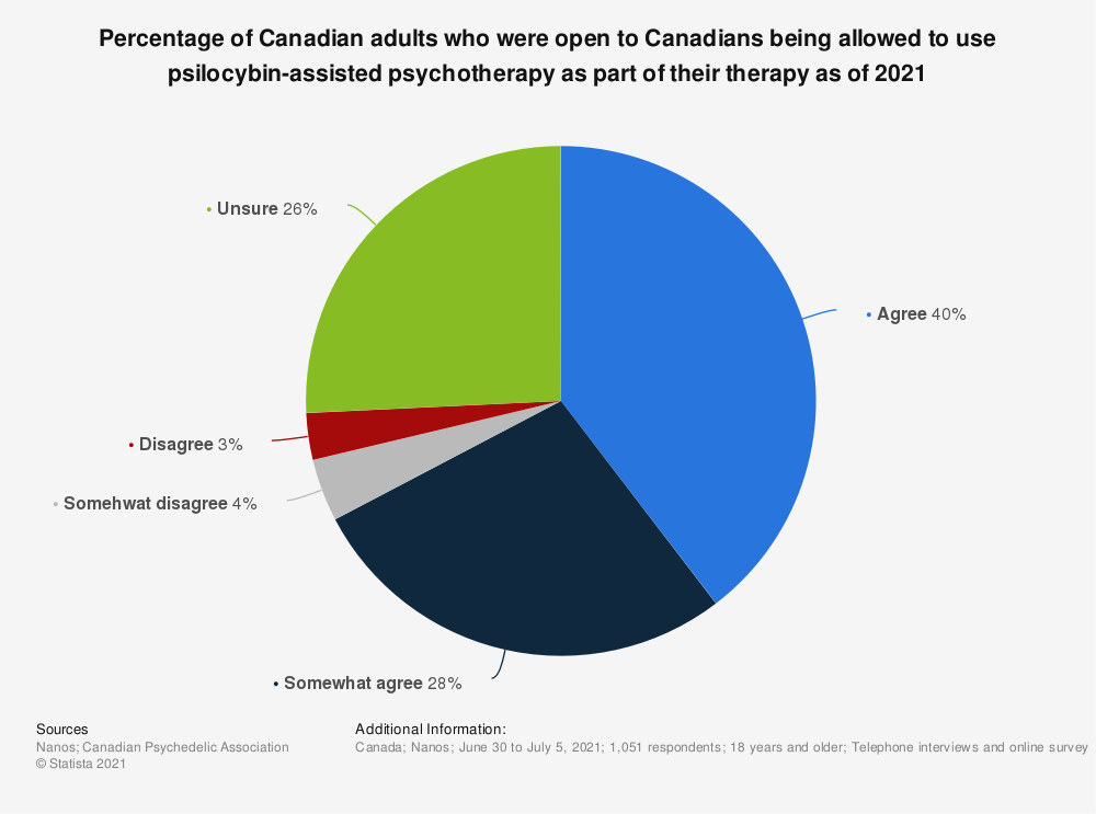 Statistic: Percentage of Canadian adults who were open to Canadians being allowed to use psilocybin-assisted psychotherapy as part of their therapy as of 2021 | Statista