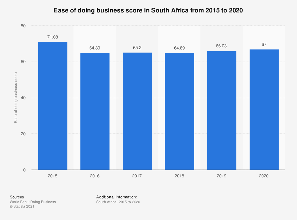 Statistic: Ease of doing business score in South Africa from 2015 to 2020   Statista