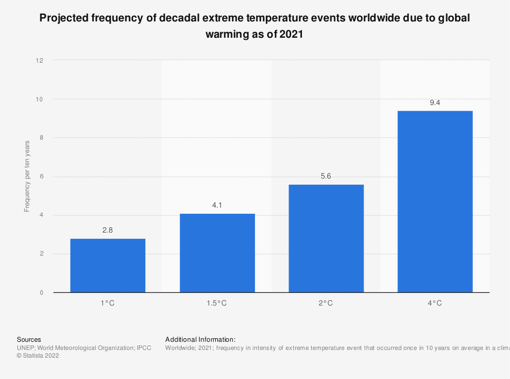 Statistic: Projection frequency of decadal extreme temperature events worldwide due to global warming as of 2021 | Statista