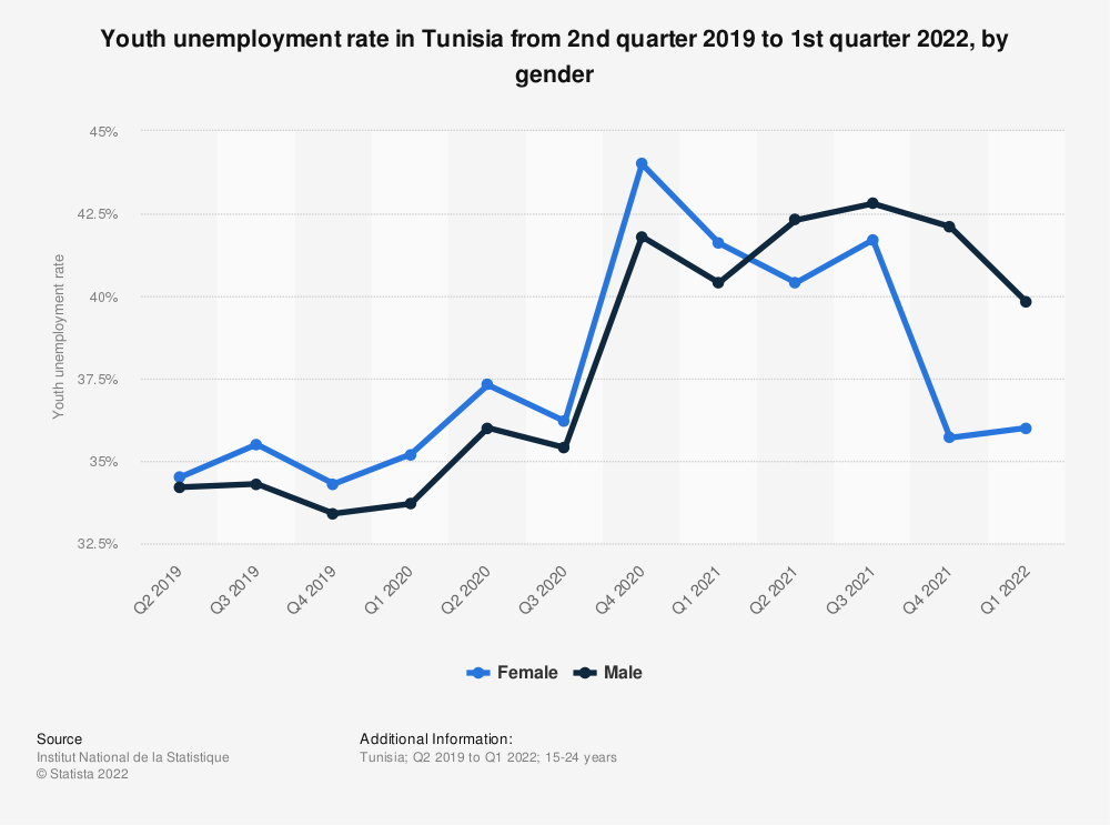 Statistic: Youth unemployment rate in Tunisia from 2nd quarter 2019 to 2nd quarter 2021, by gender   Statista