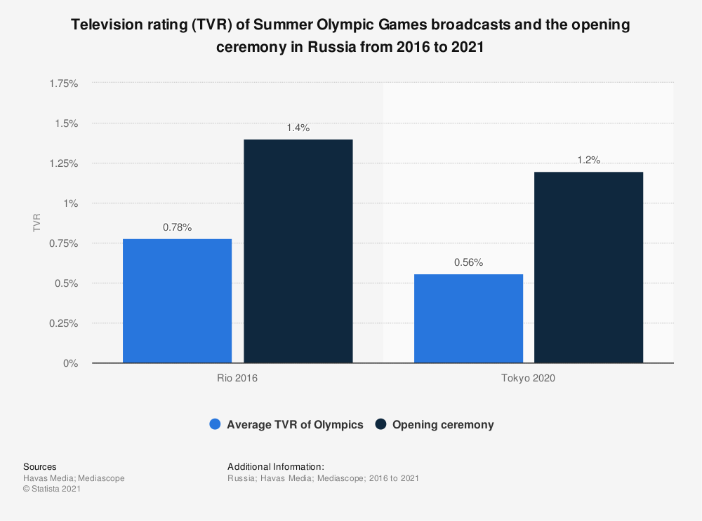 Statistic: Television rating (TVR) of Summer Olympic Games broadcasts and the opening ceremony in Russia from 2016 to 2021 | Statista