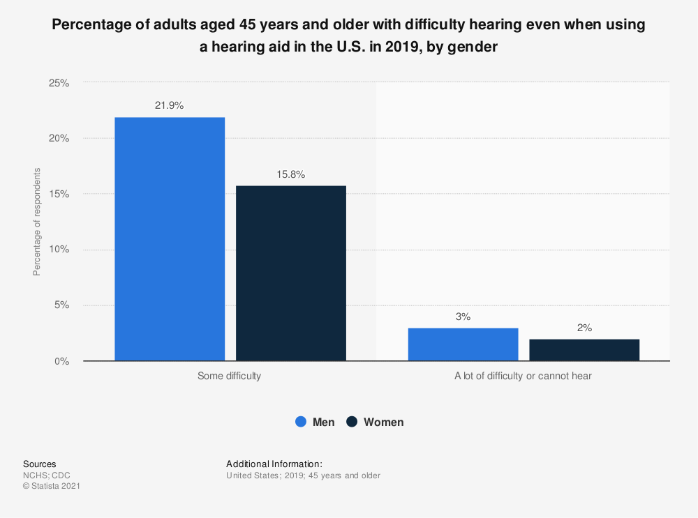 Statistic: Percentage of adults aged 45 years and older with difficulty hearing even when using a hearing aid in the U.S. in 2019, by gender   Statista