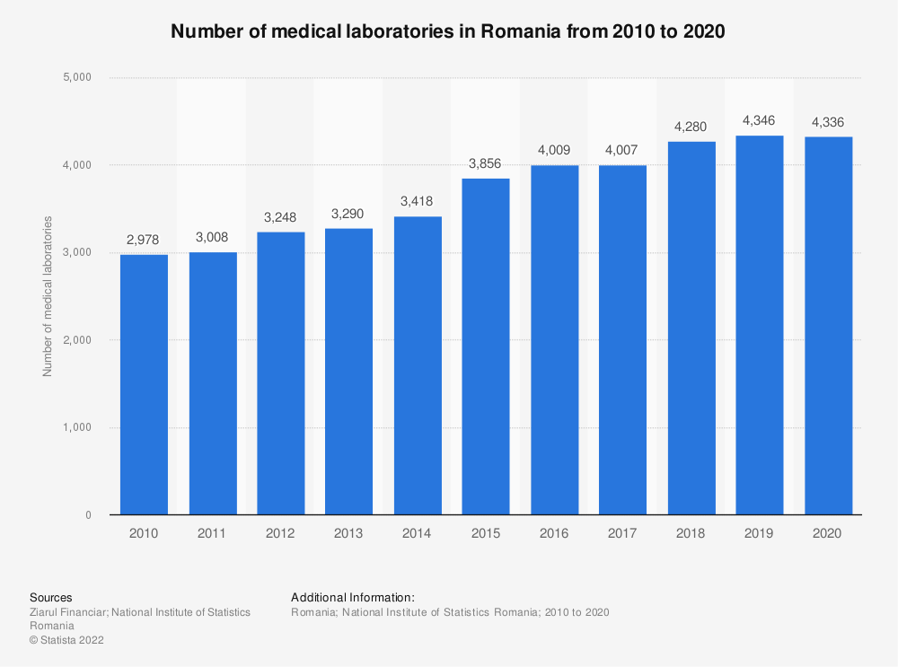 Statistic: Number of medical laboratories in Romania from 2010 to 2020   Statista