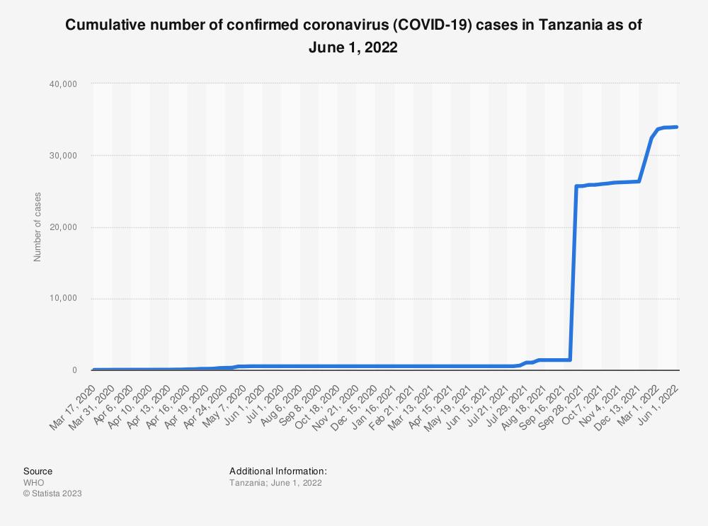 Statistic: Cumulative number of confirmed coronavirus (COVID-19) cases in Tanzania as of October 13, 2021 | Statista