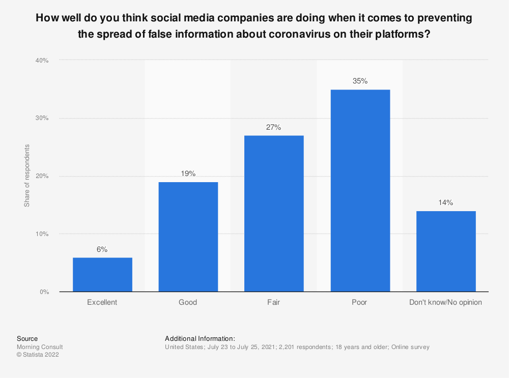 Statistic: How well do you think social media companies are doing when it comes to preventing the spread of false information about coronavirus on their platforms? | Statista